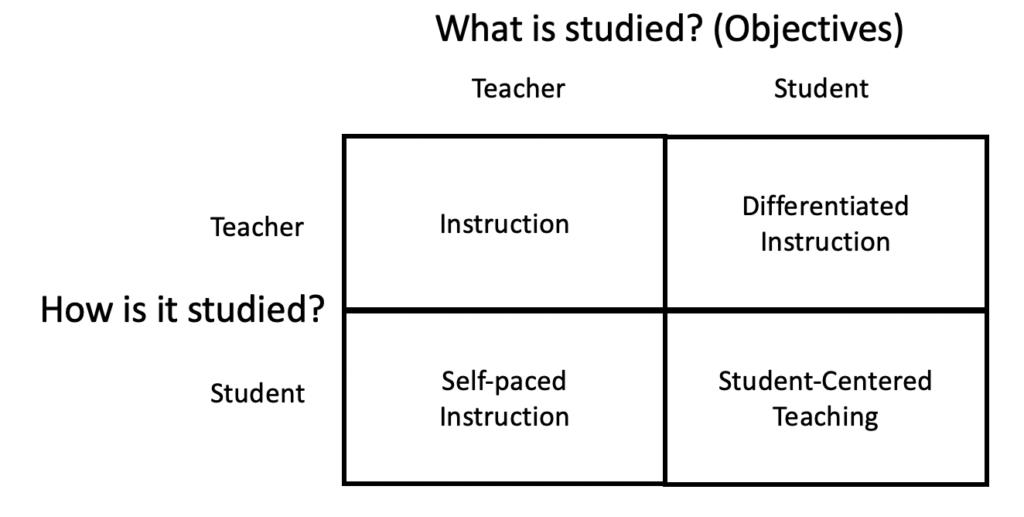 four type of teaching