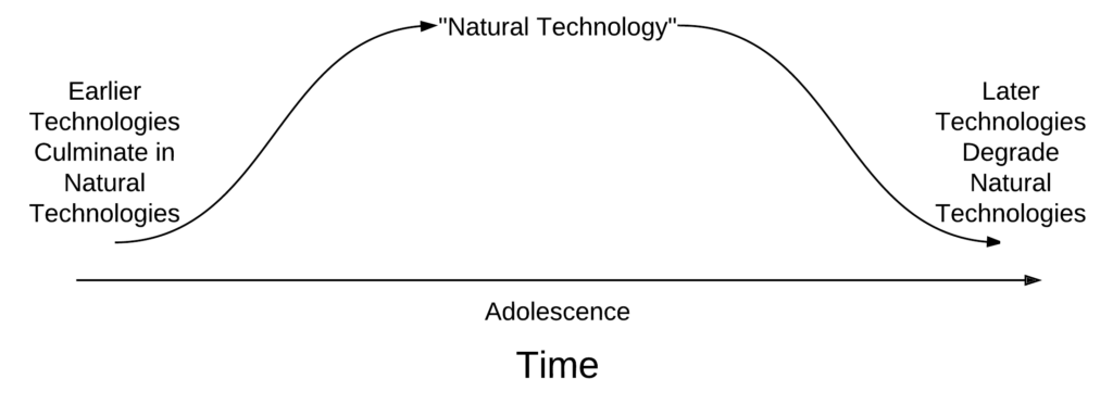 Natural Technology is that which we experienced during our formative years.