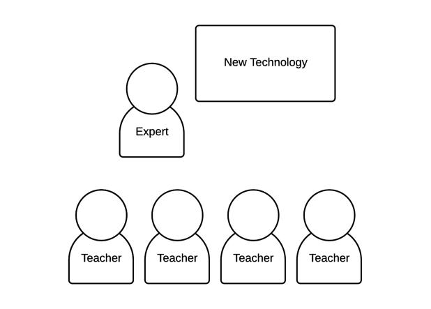 Training finds teachers' understanding of new technology mediated through an expert