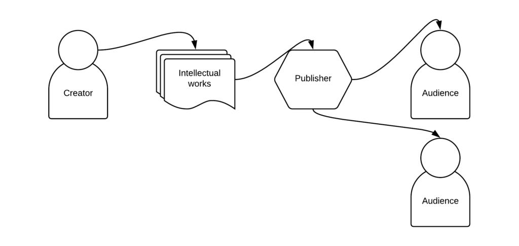 publishing illustrated