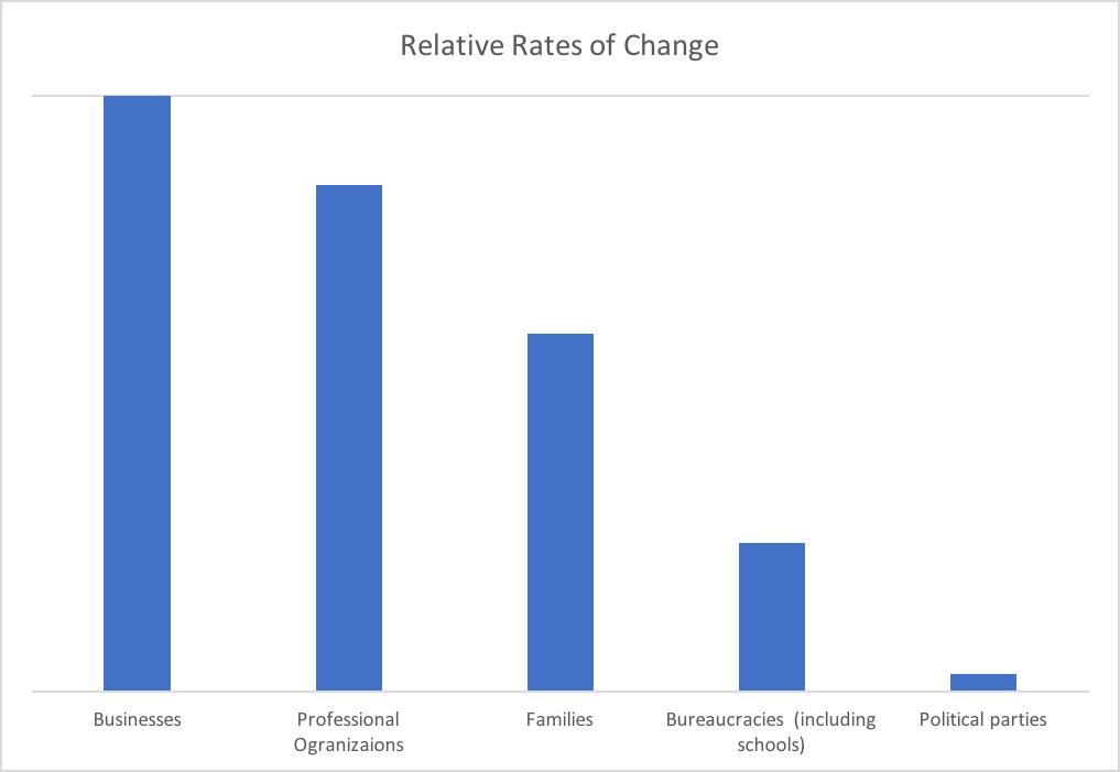 relative rates of change