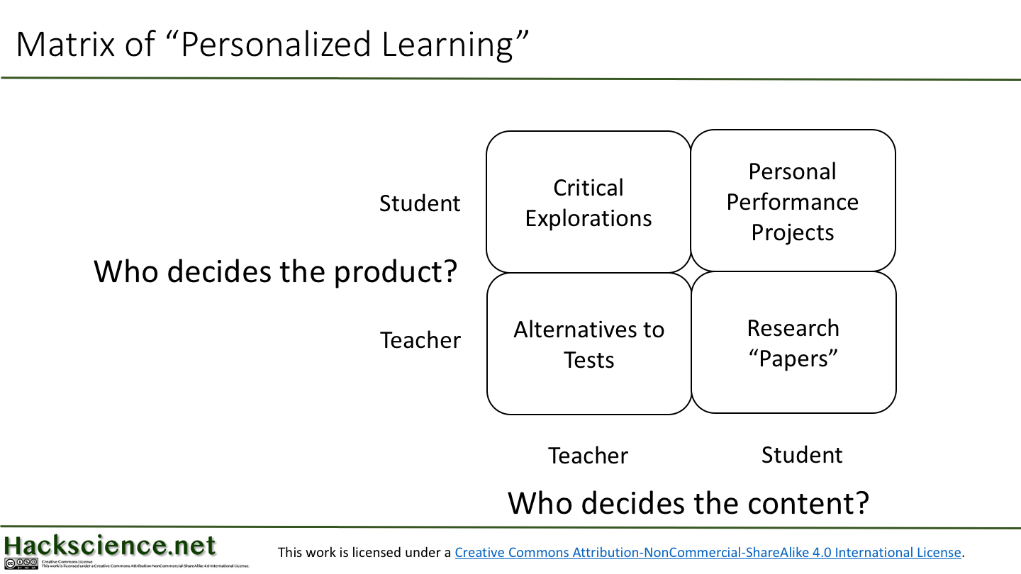 matrix of personalized learning