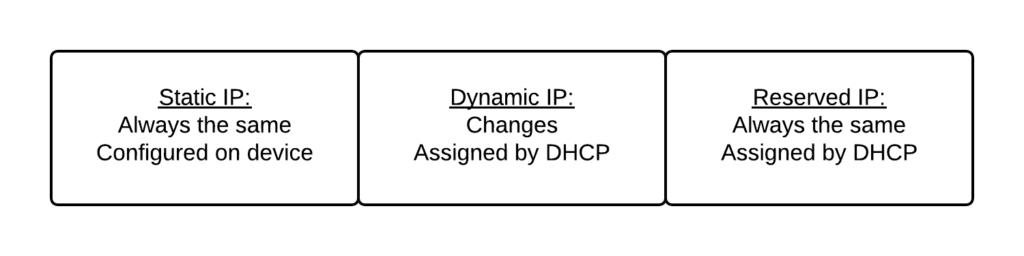 methods of assigning IP addresses
