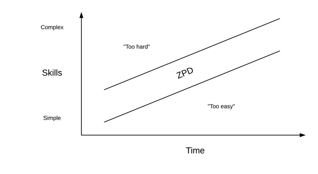 zone of proximal development illustrated