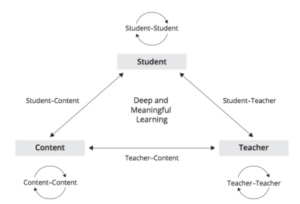 interactions that lead to learning