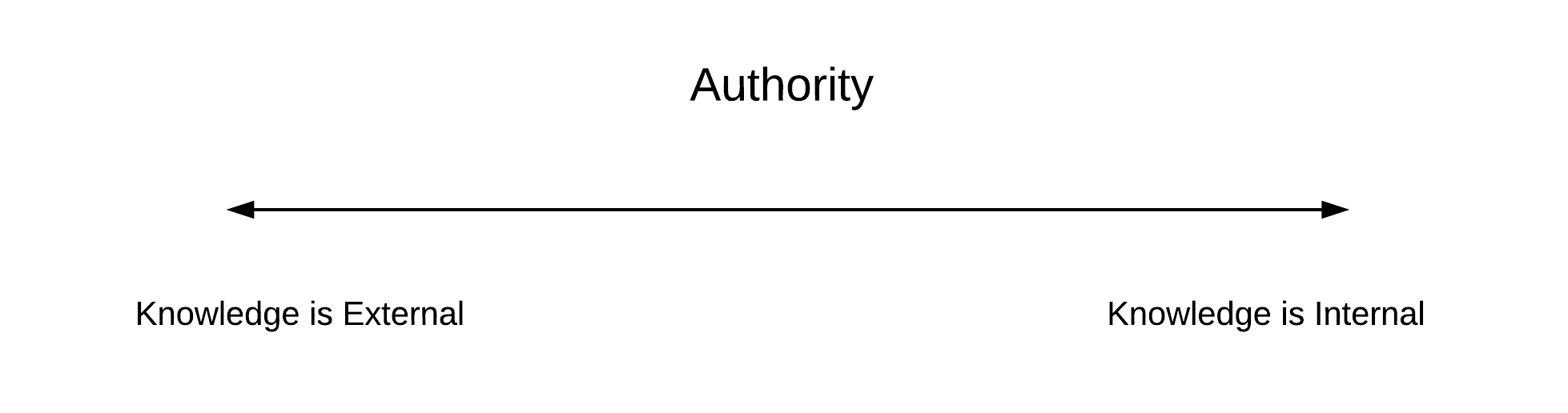 authority in learning
