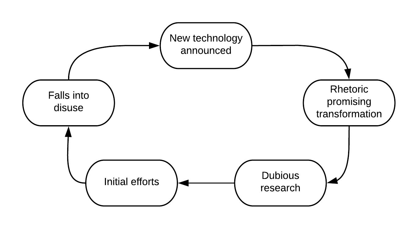 Cuban's cycle