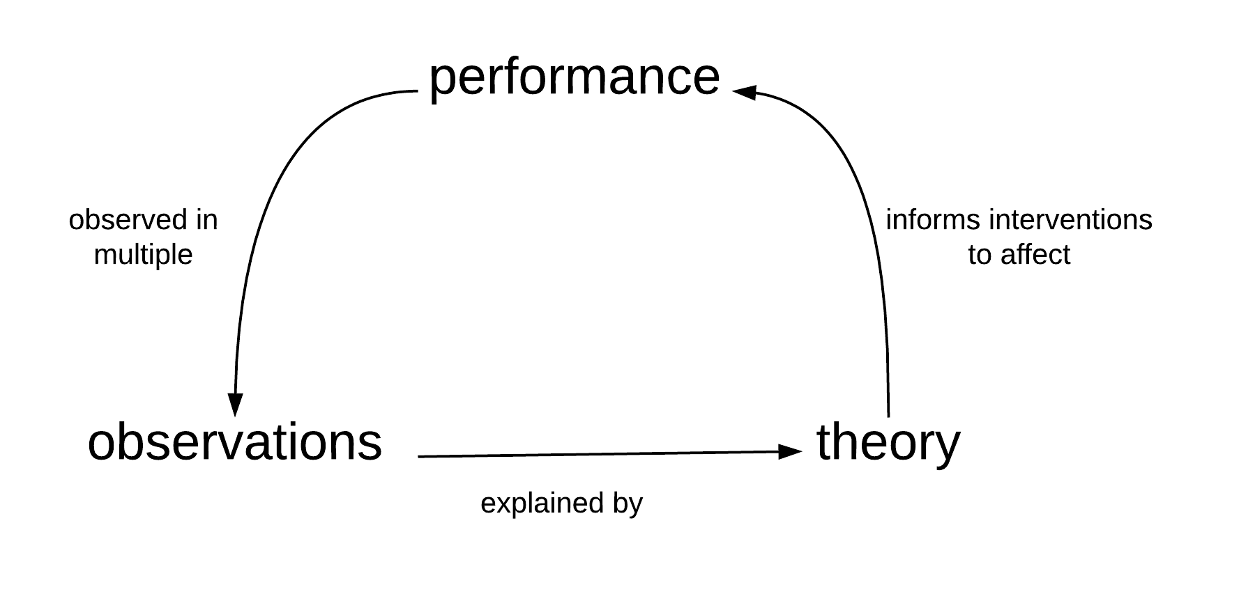 design results from performance, observations, and theory