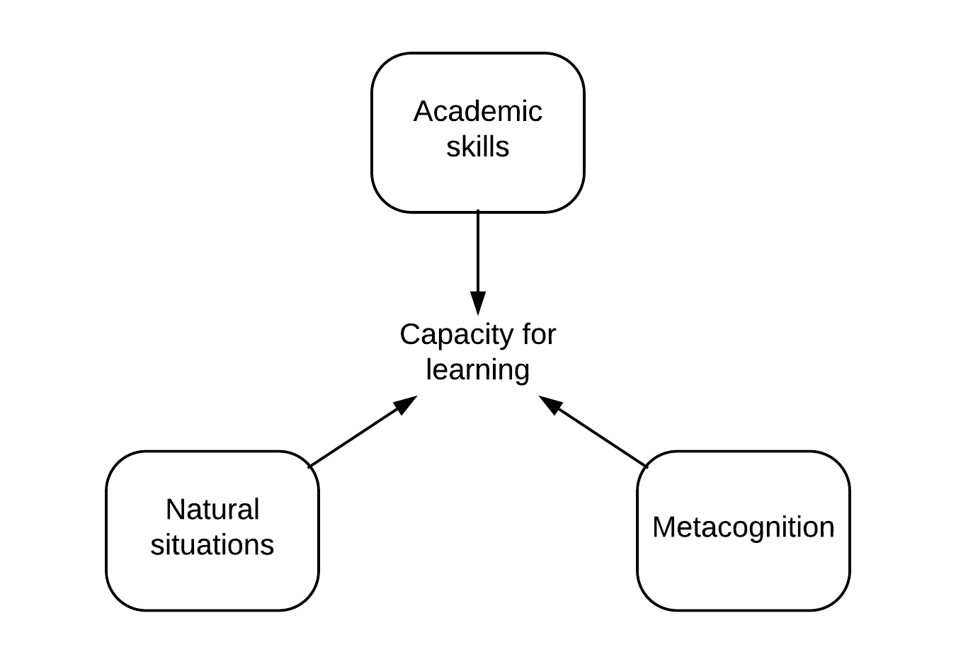 capacity to learn