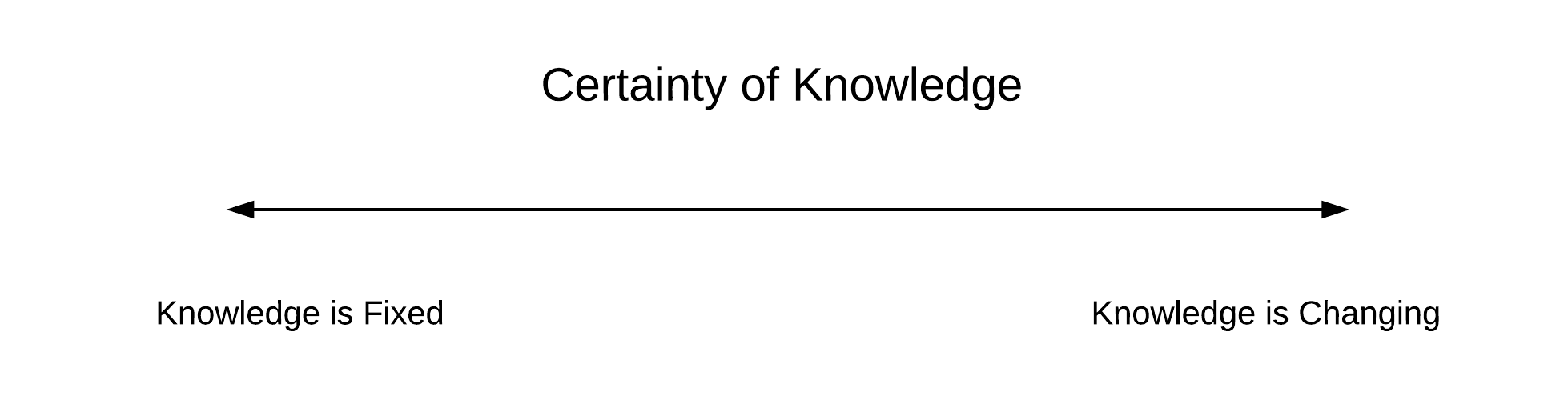 certainty of information