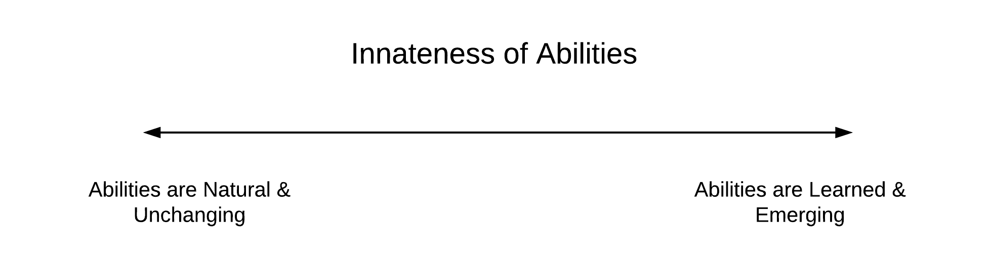 innateness of learning