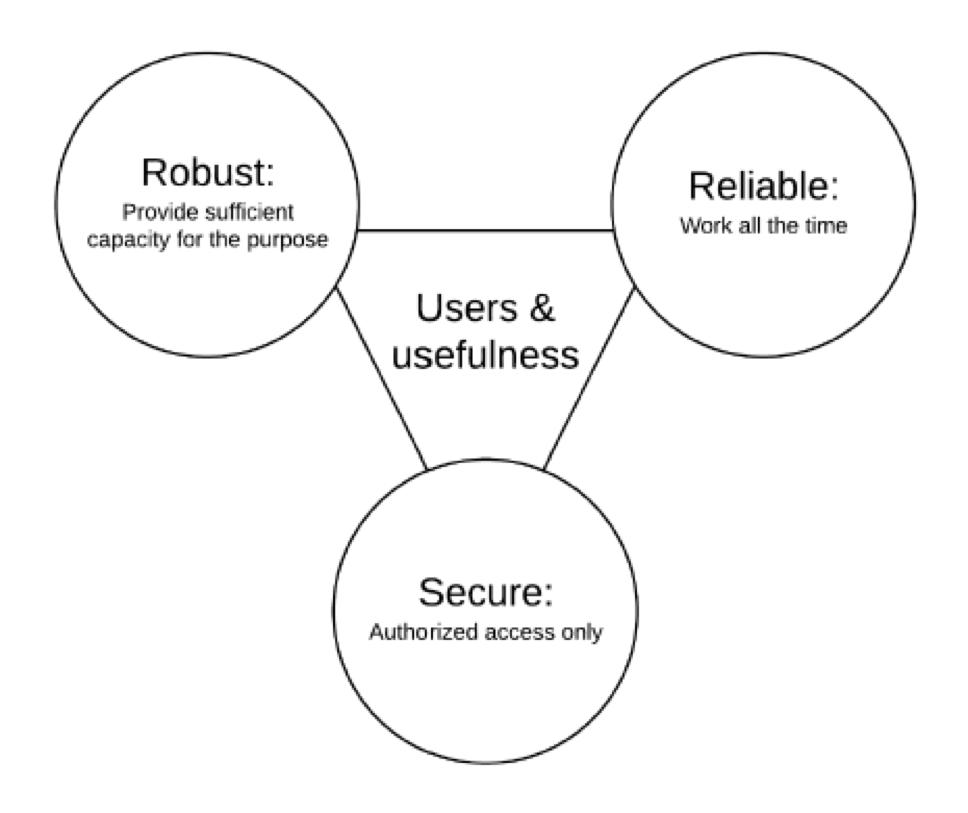 characteristics of IT networks
