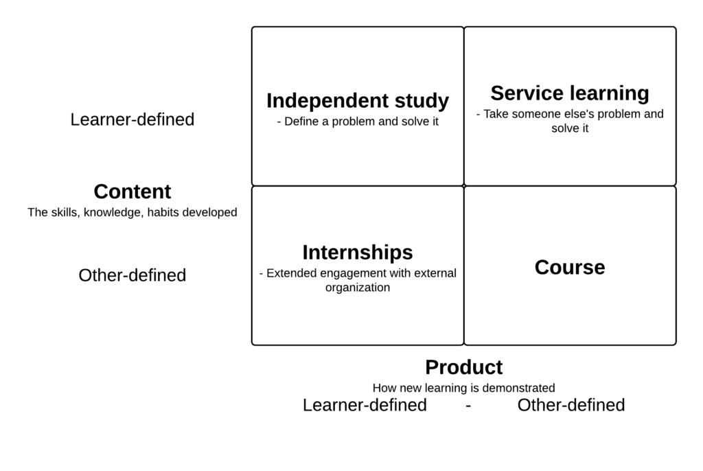 4 models of education