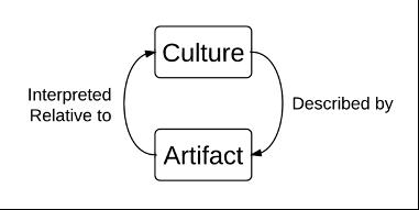 hermeneutic cycle