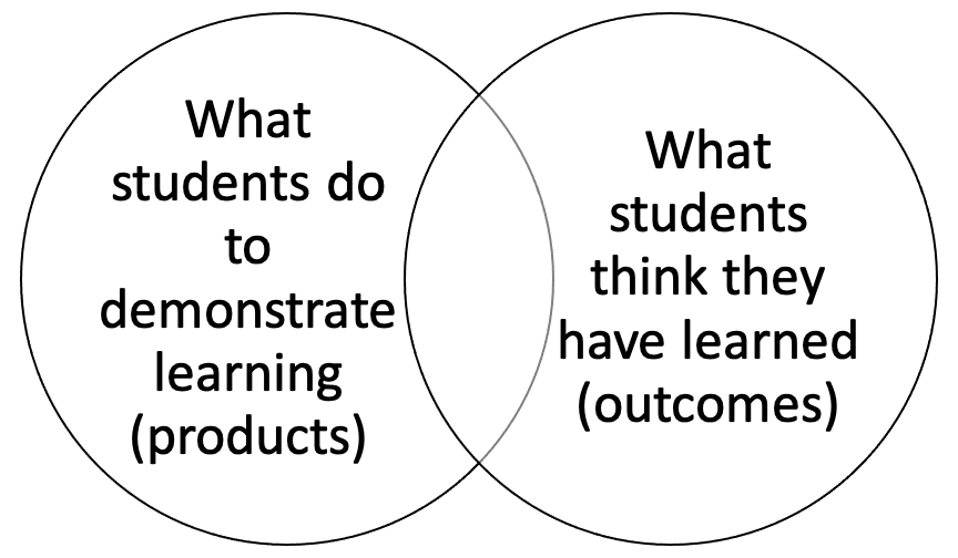 Venn diagram of learning products and learning outcomes