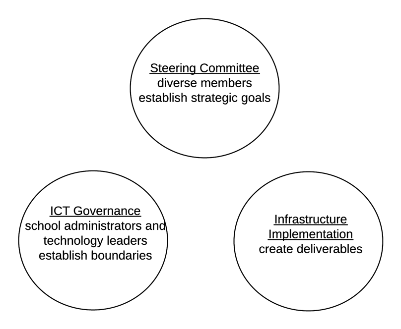 illustrating steering committee, ICT governance, and infrastructure implementation