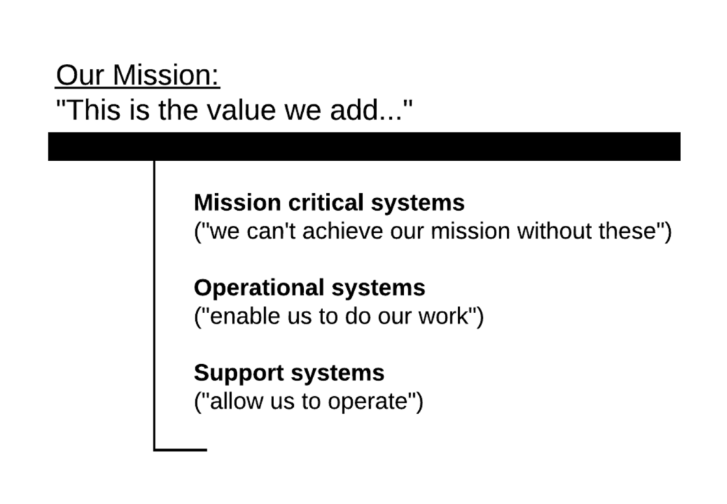 illustrating 3 types of systems: Missions-critical systems, operations systems, and support systems